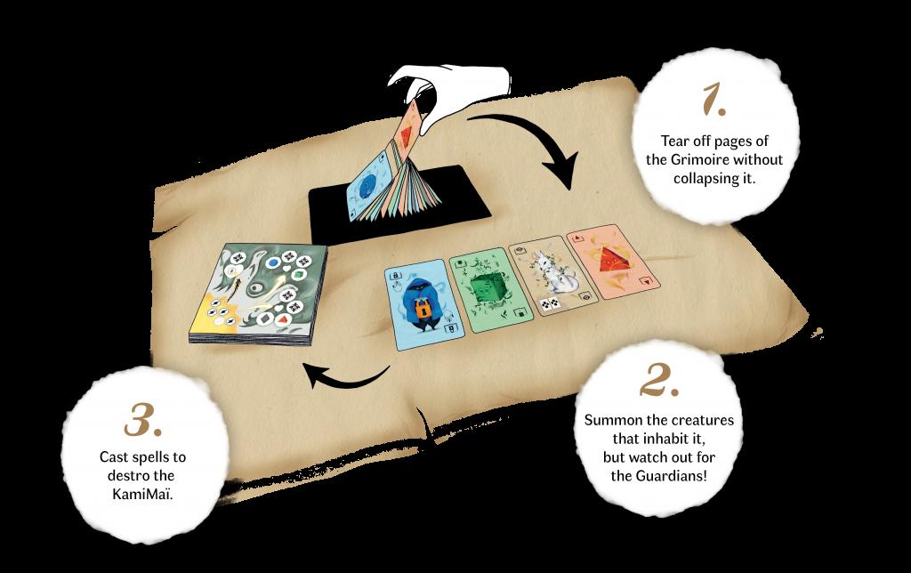 Exemple et explication des phases de jeu